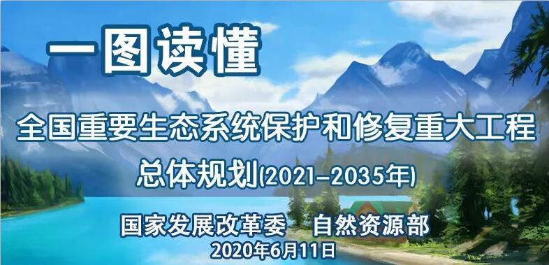 一图读懂《全国重要生态系统保护和修复重大工程总体规划(2021-2035年)》